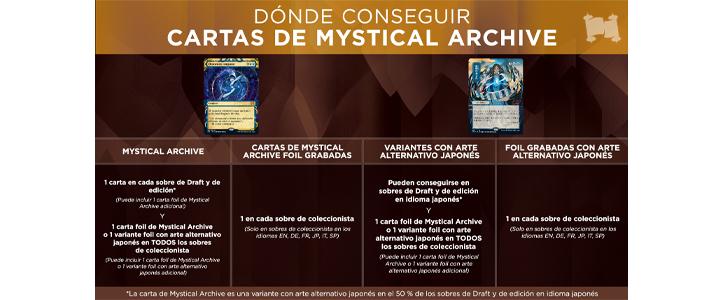 Dónde conseguir cartas del Archivo Místico - Strixhaven - Magic the Gathering - La Caverna de Voltir